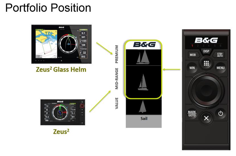 B&G ZC2 Fernbedienung für Zeus2 und Zeus Glass Helm Systeme (Portrait und Landscape)