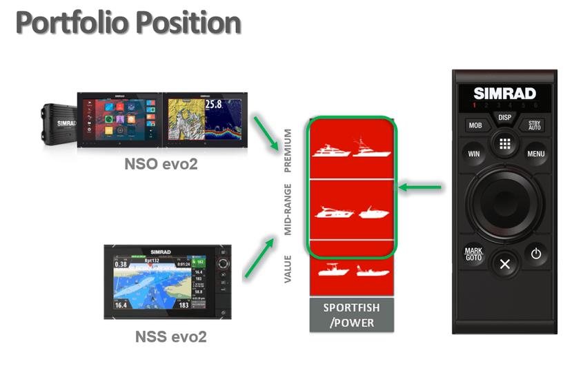 Simrad OP50 Fernbedienung für NSE, NSO und NSS (Portrait Montage)