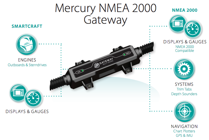 Mercury Engine Interface Gateway NMEA2000 CAN-P